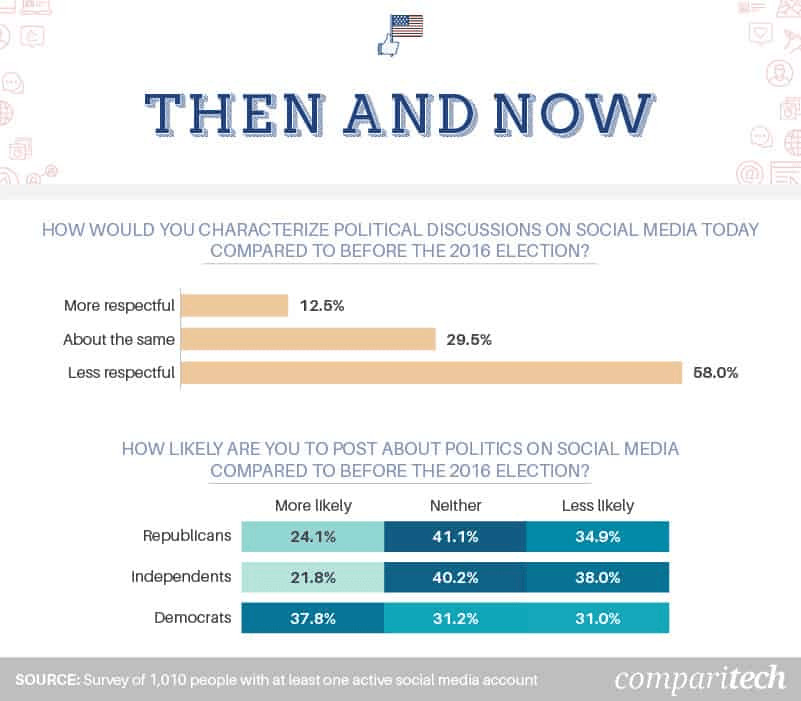 The Divide Caused by Social Media